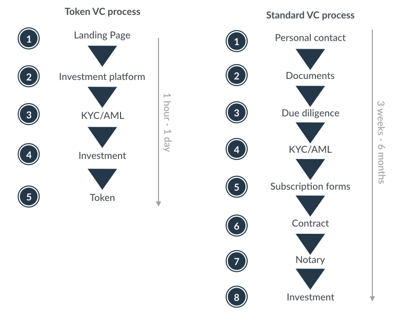 Investment process token sale