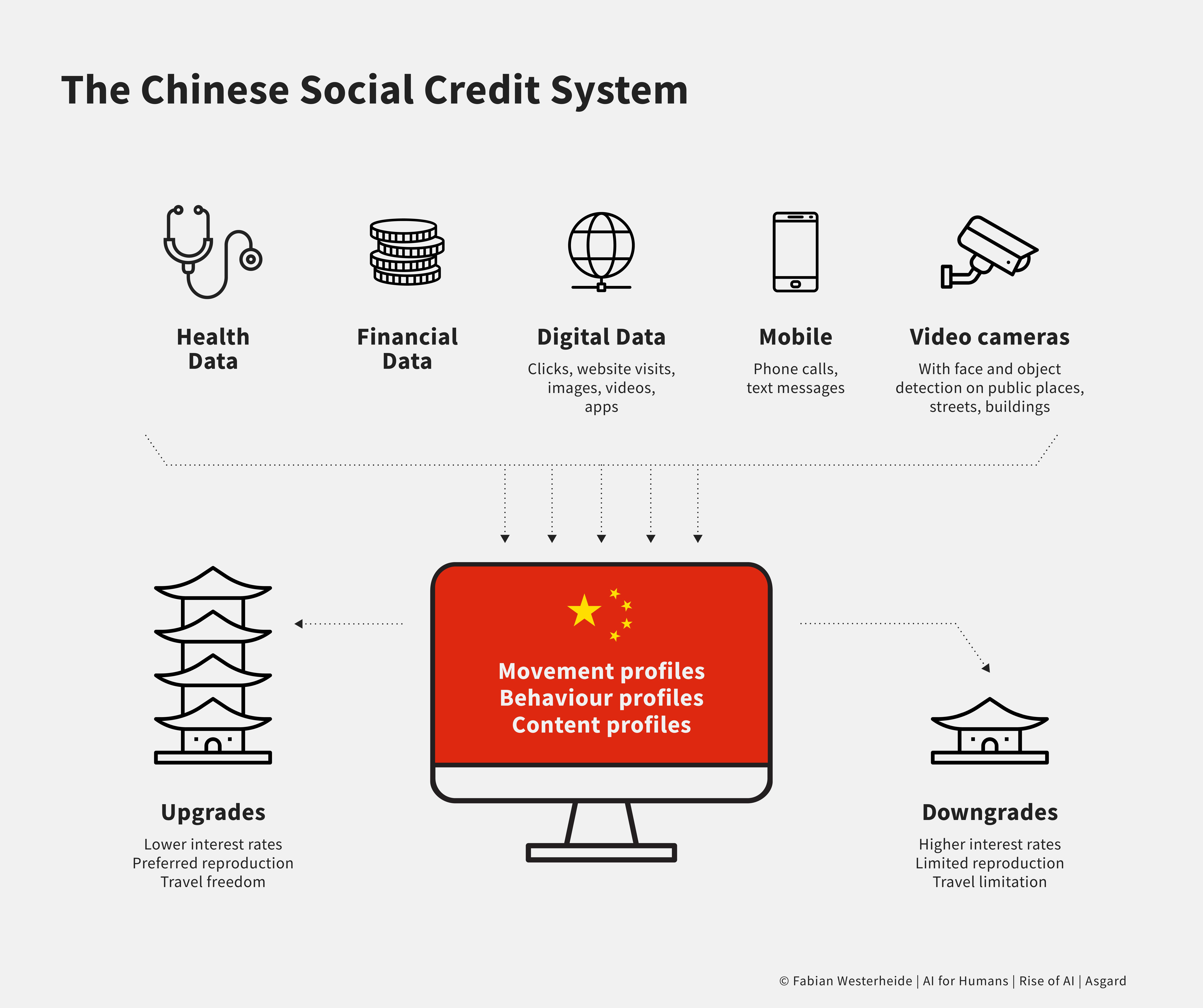China Social Score System 2020 - Artificial Intelligence - Fabian Westerheide