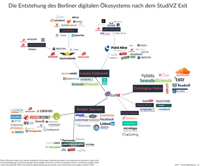 Deutsche Berliner Startup Digital Industrie
