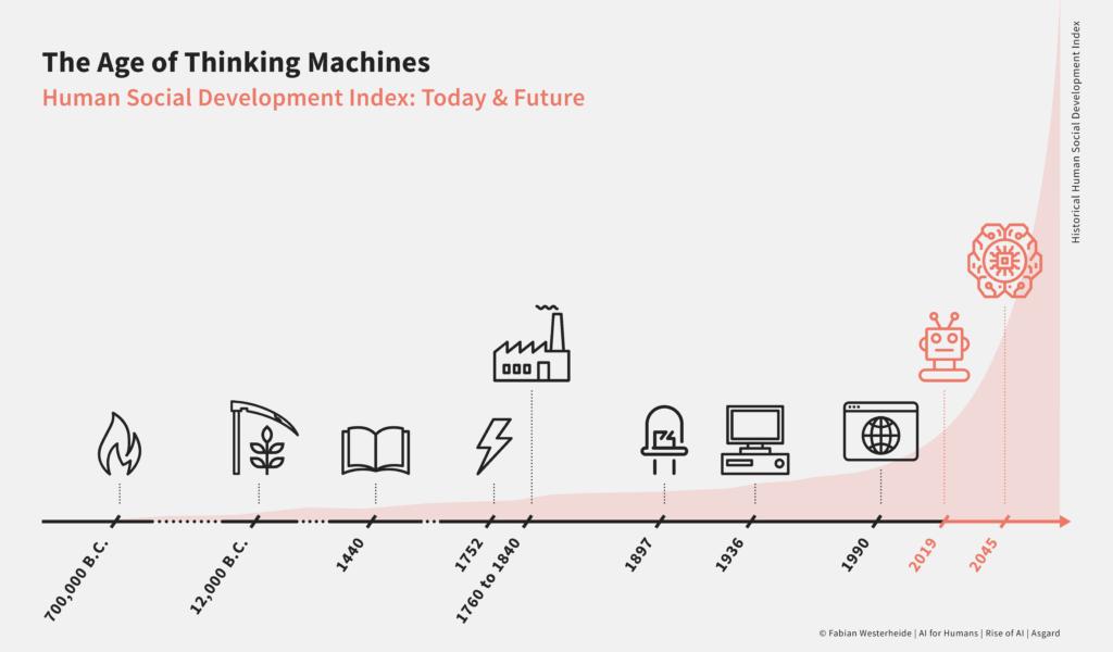 Das Zeitalter der denkenden Maschinen - Fabian Westerheide - Zukunft - Bootstrapping.me