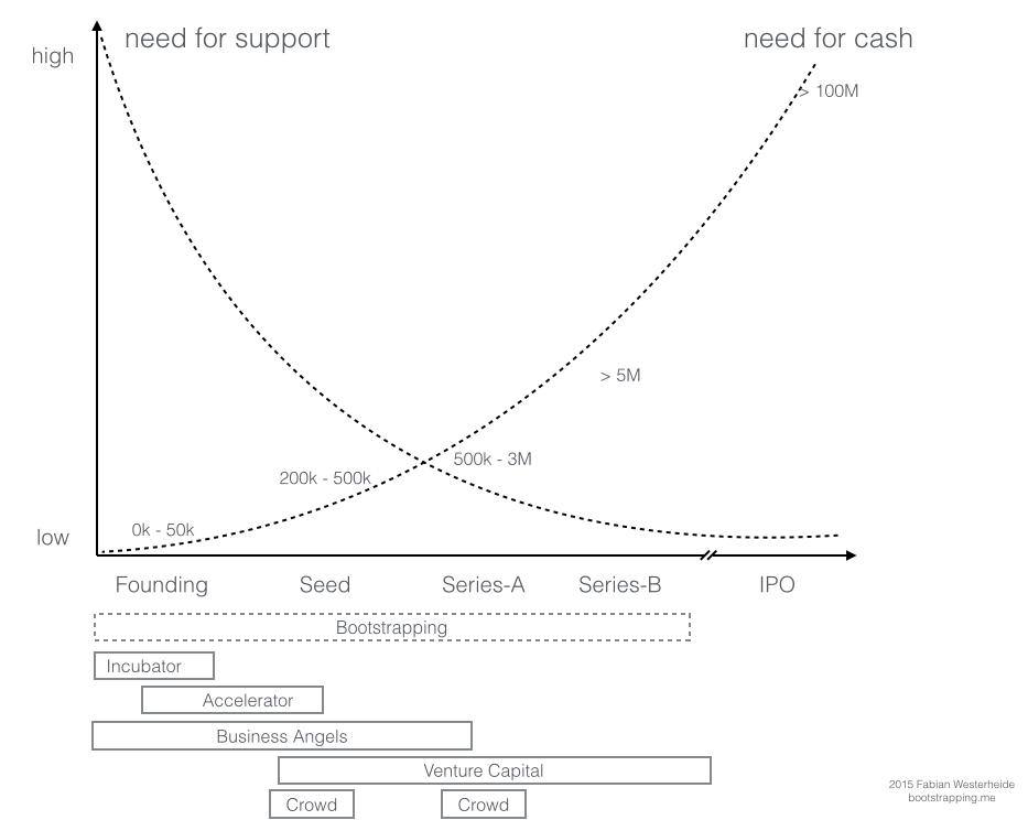 Finanzierungsphasen Startup