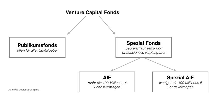 Fondsstrategie VC