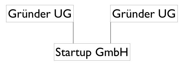 Gesellschaftsstruktur Startups Gründung