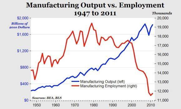 Keine Perspektive für Jobs in der Industrie