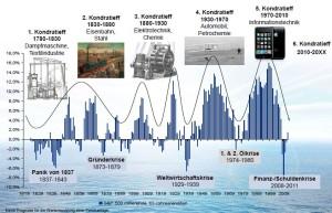 Kondratieff Zyklen