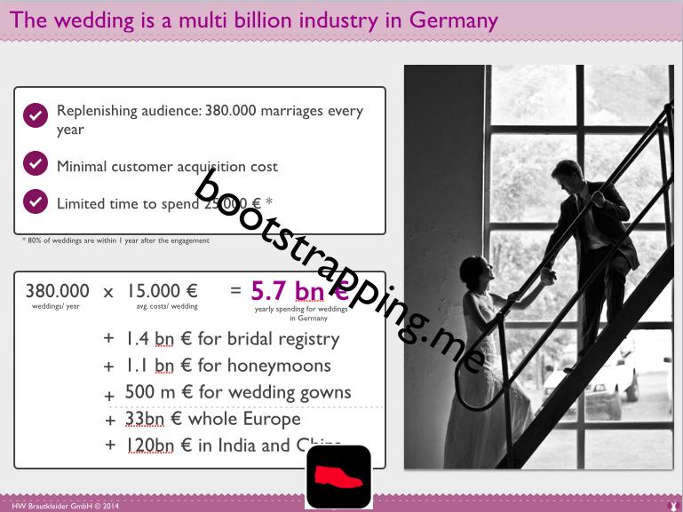 Markt - Beispiel für Marktgröße Hochzeitsindustrie - bootstrapping.me