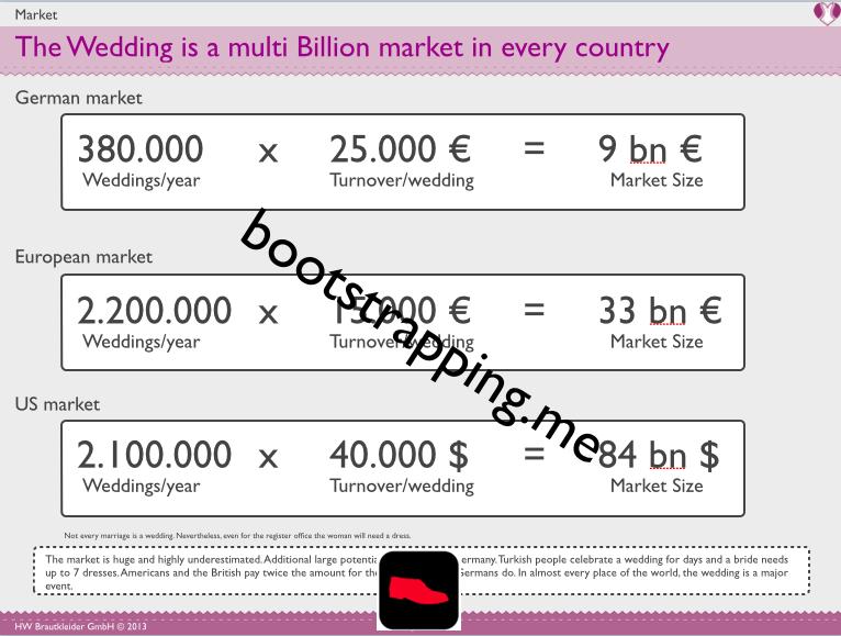 Markt - Marktgröße Brautmoden und Hochzeiten in Deutschland - bootstrapping.me