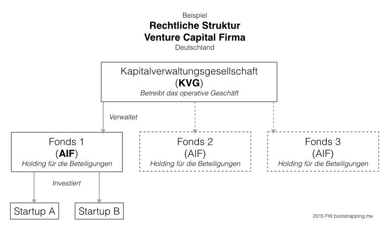 Legal Setup VC