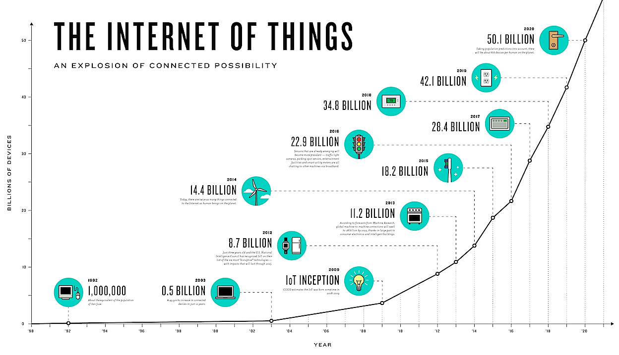 Wachstum Internet der Dinge bis 2030 - bootstrapping.me