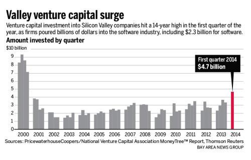 Wachstum Venture Capital