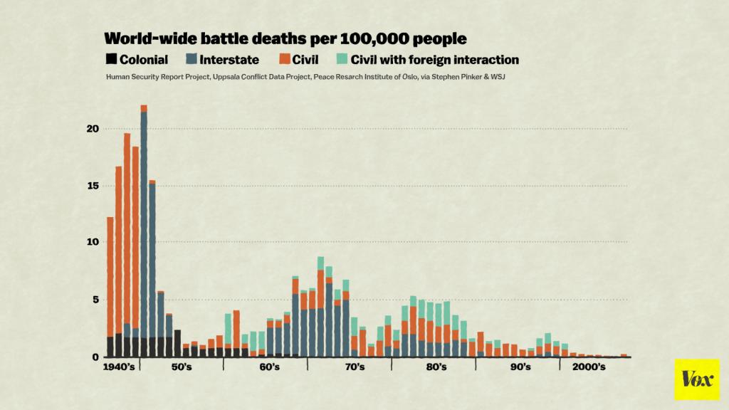 Weniger Opfer durch Kriege