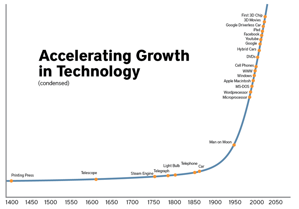 Technologiefortschritt